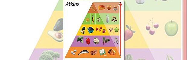 Omvendt madpyramide